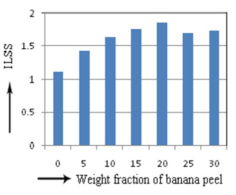 Research papers on banana peel